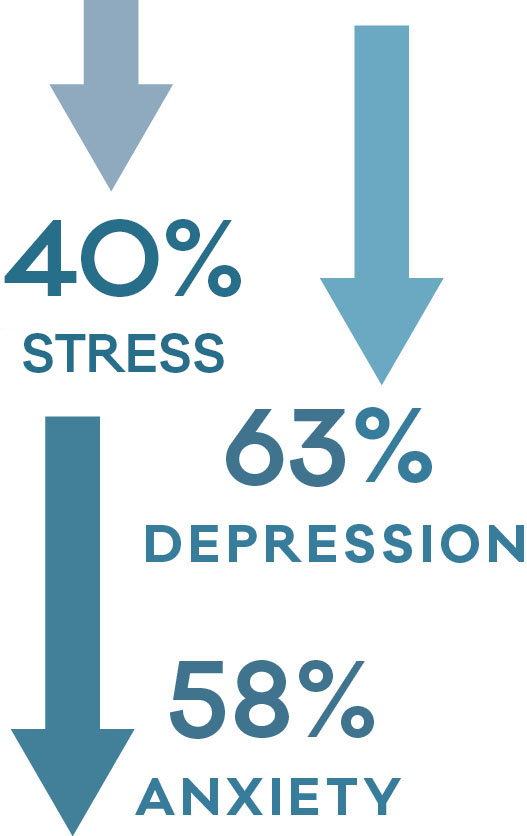 Reducing depression, anxiety and stress
